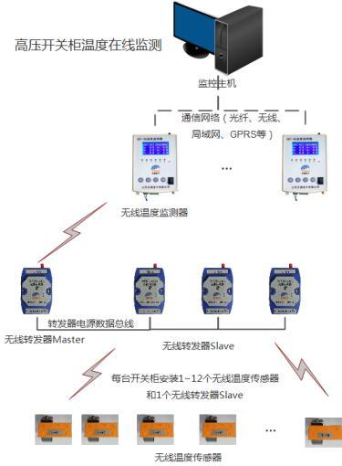 无线测温的优缺点?